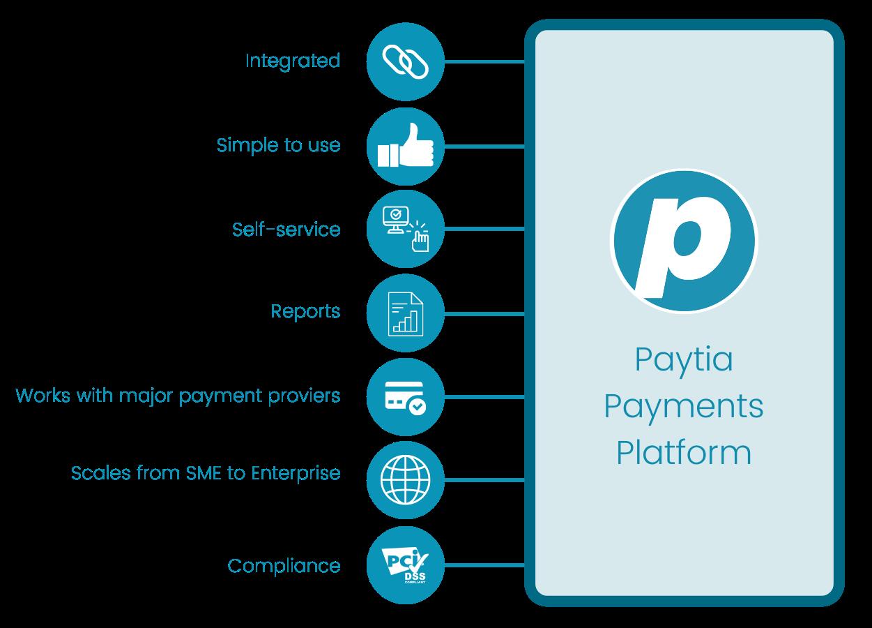 Paytia Payments Platform