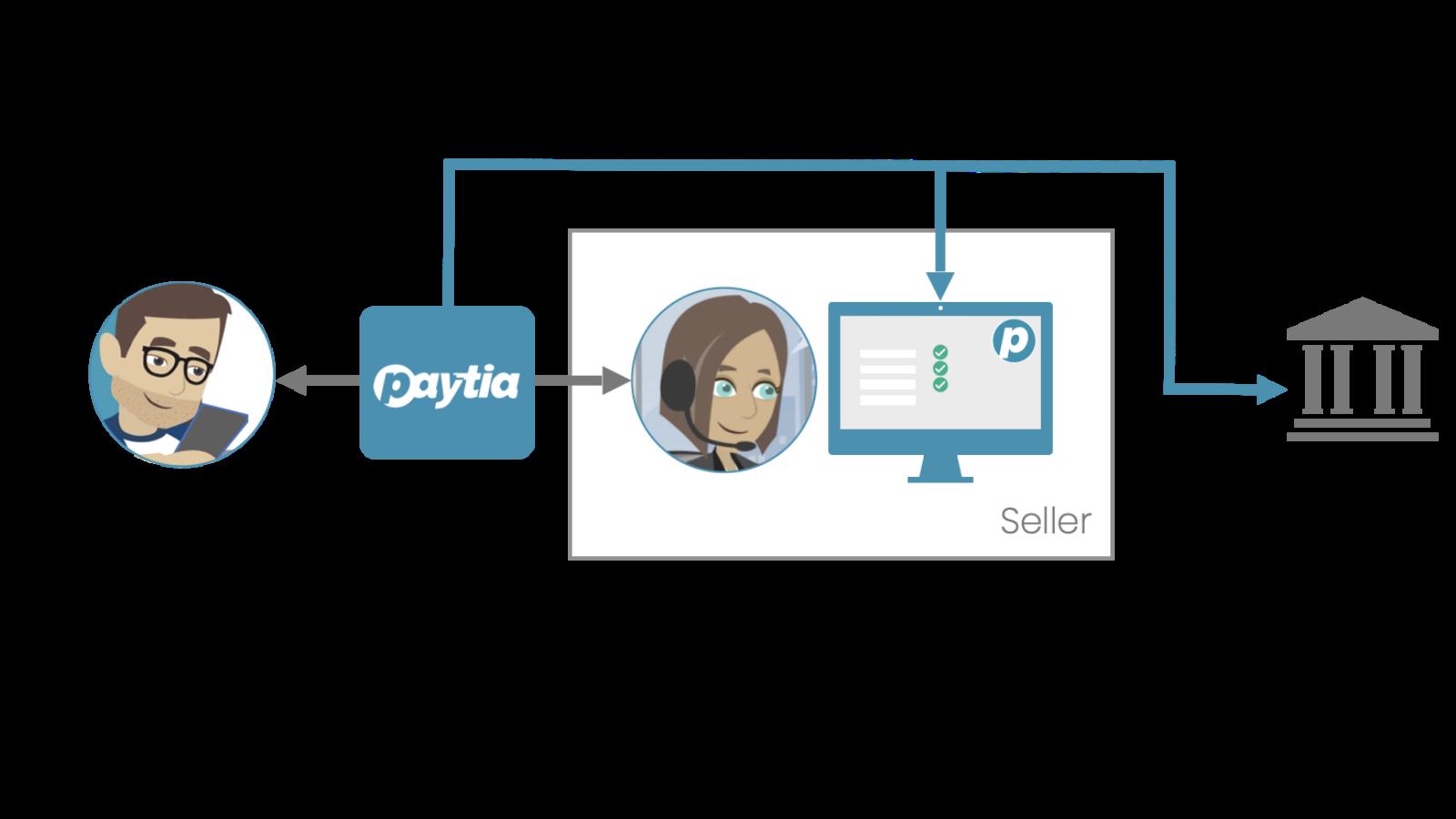 How Paytia works