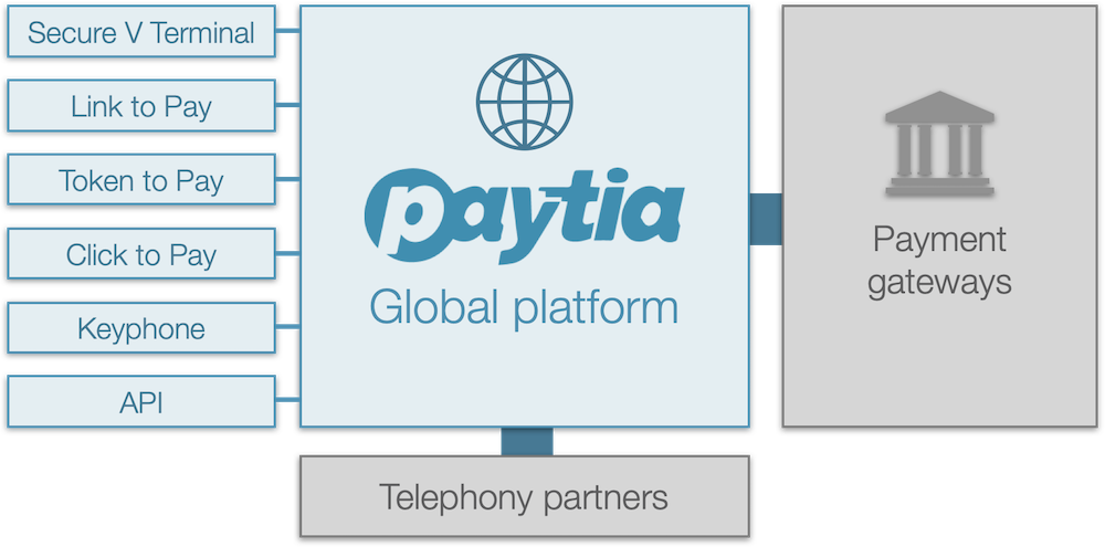 secure phone payments platform-1
