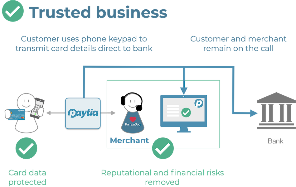 trusted business secure payments by phone-2